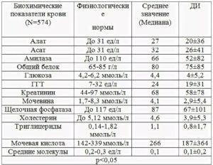 таблица анализов биохимии крови